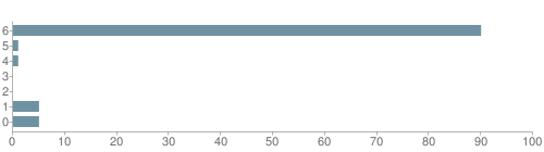 Chart?cht=bhs&chs=500x140&chbh=10&chco=6f92a3&chxt=x,y&chd=t:90,1,1,0,0,5,5&chm=t+90%,333333,0,0,10|t+1%,333333,0,1,10|t+1%,333333,0,2,10|t+0%,333333,0,3,10|t+0%,333333,0,4,10|t+5%,333333,0,5,10|t+5%,333333,0,6,10&chxl=1:|other|indian|hawaiian|asian|hispanic|black|white